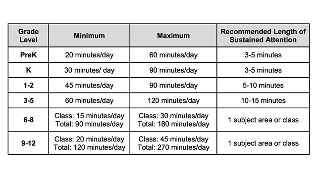 Illinois Board of Education Distance Learning Hours